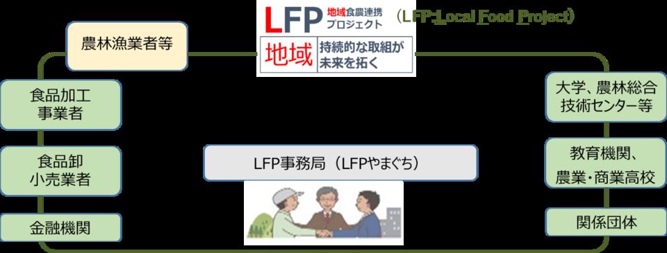 画像(やまぐち地域食農連携プラットフォーム(LFPやまぐち)参加者募集)